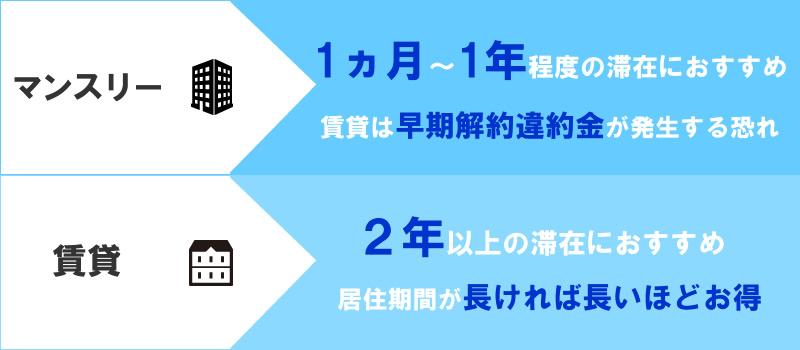 【費用】マンスリーマンションと賃貸ではどちらがお得?