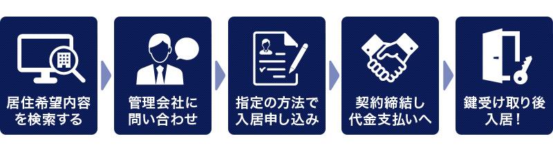 マンスリーマンション契約~入居までの流れ
