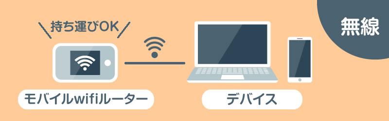 モバイルwifiルーター(ポケットwifi)